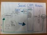Social CRM Prozess