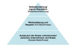 Engagement nach Maslow