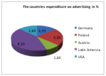 Counties expenditure on advertising